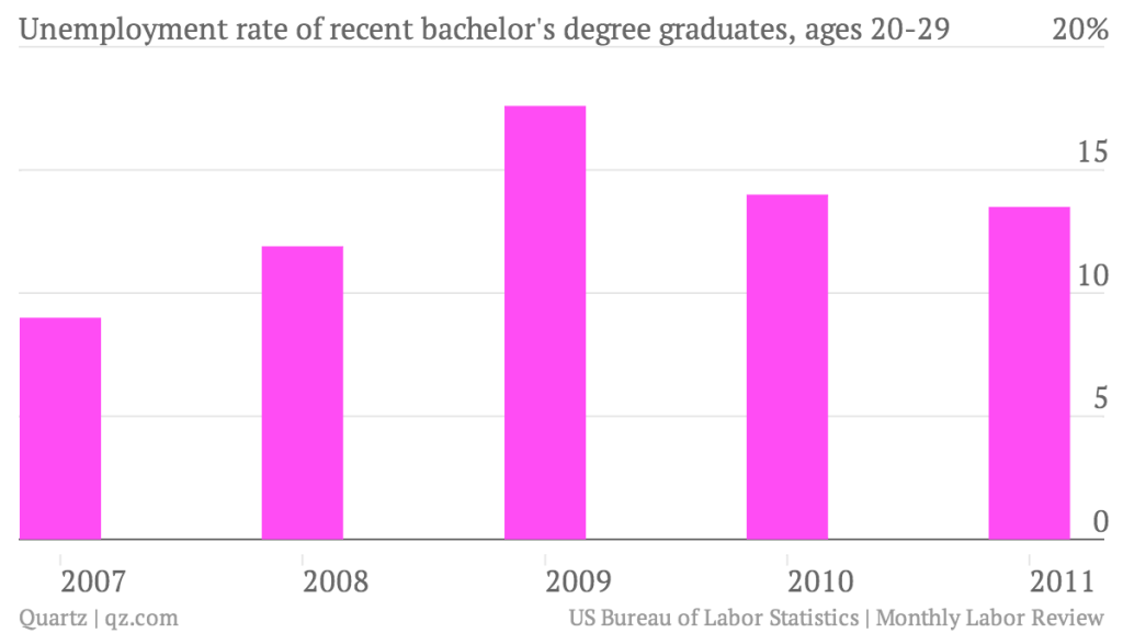 unemployment-rate-of-recent-bachelor-s-degree-graduates-ages-20-29_chart