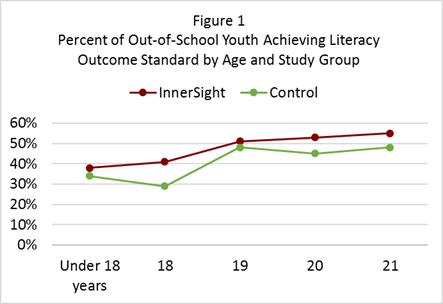 ImpactStudy-Figure1-PercentOfOutOfSchoolYouth